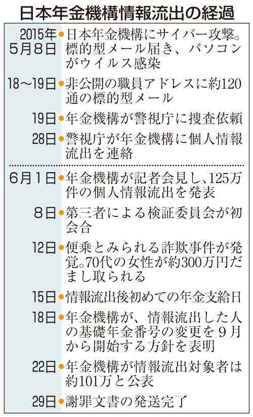 日本年金機構情報流出の経過