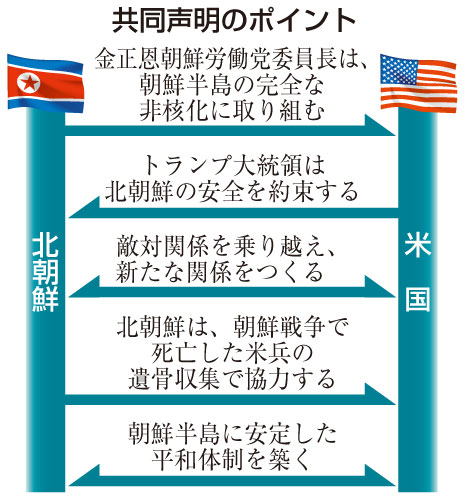 米朝首脳会談 共同声明のポイント