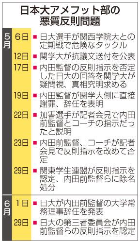日本大アメフット部の悪質反則問題