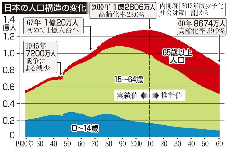日本の人口構造の変化