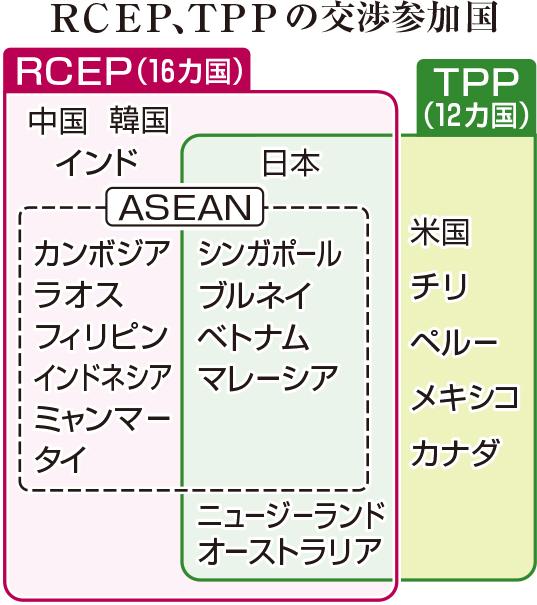 RCEP、TPPの交渉参加国
