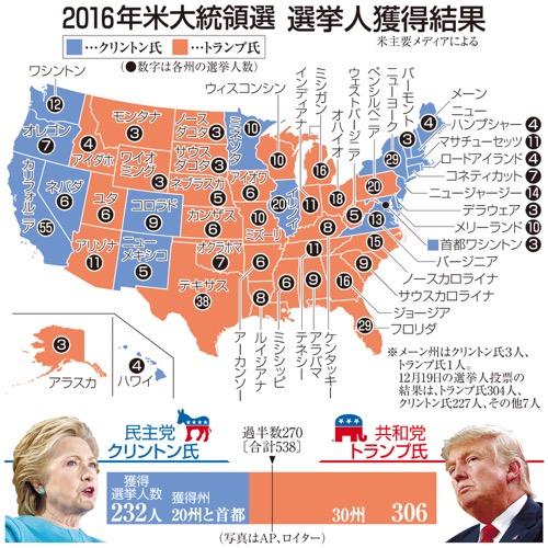 2016年米大統領選 選挙人獲得結果(写真はAP、ロイター)