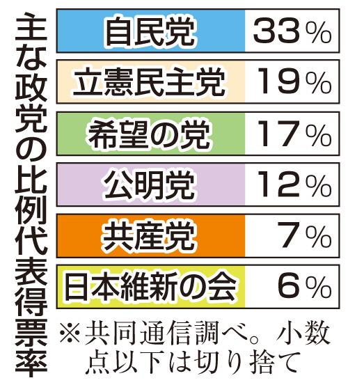 主な政党の比例代表得票率