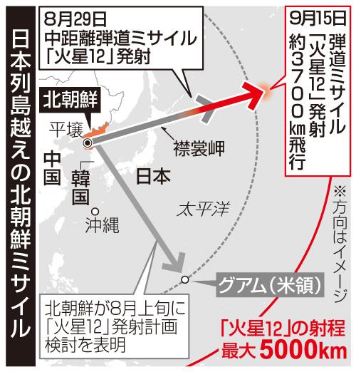 日本列島越えの北朝鮮ミサイル